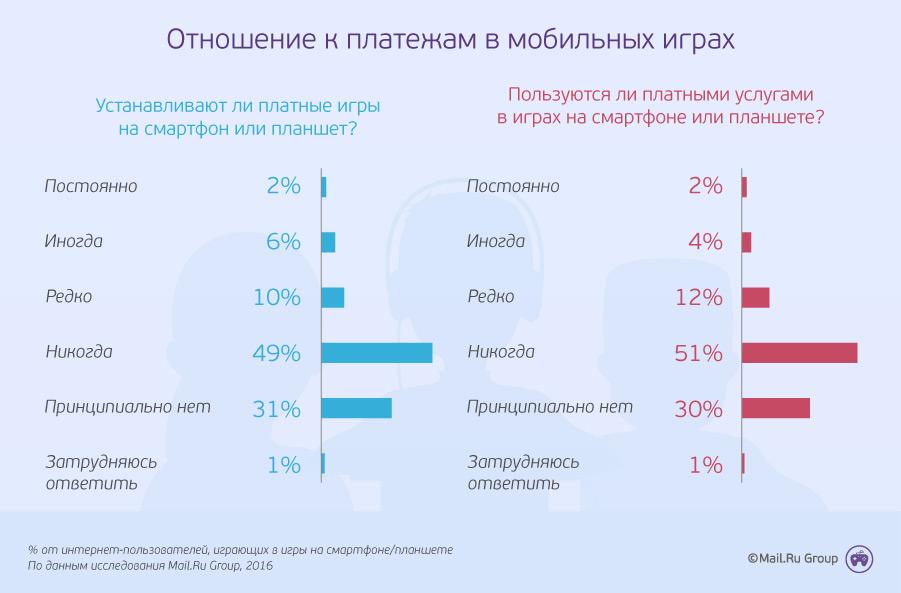 otnoshenie-k-mobilnyim-platezham_UddG3dL