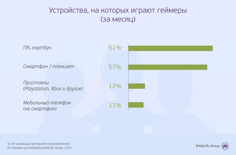 ustrojstva-na-kotoryih-igrayut_0EouLLV.j